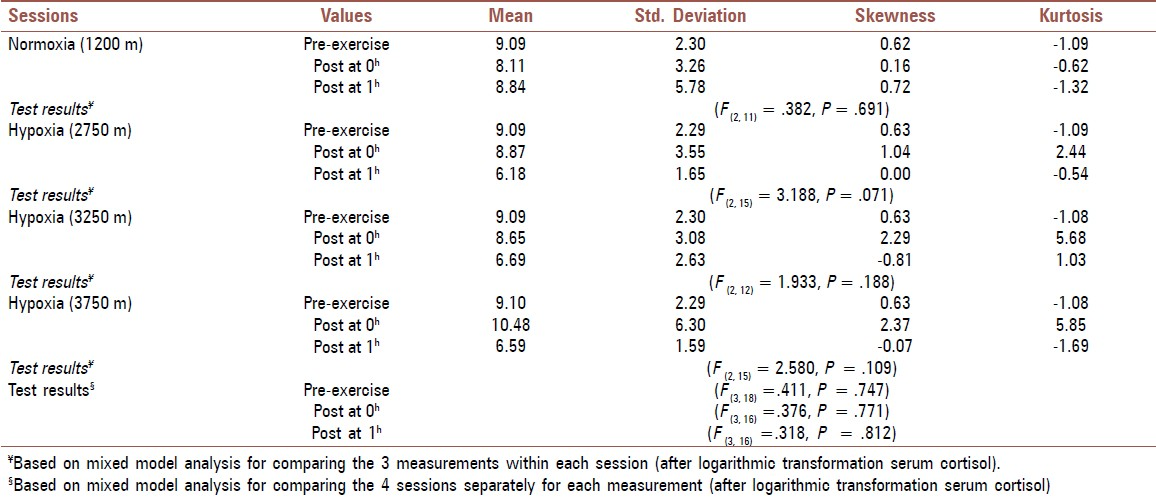 Table 2 Pre And Post Exercise Cortisol Levels Mcg Dl