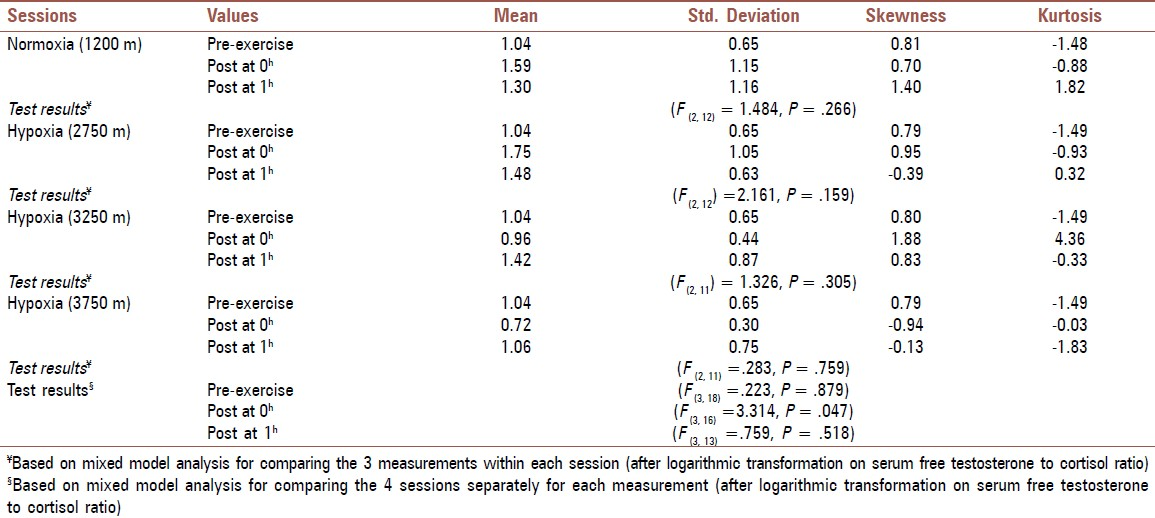 Serum cortisol and testosterone alterations following exercise in