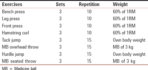 Effect of combined resistance and plyometric training