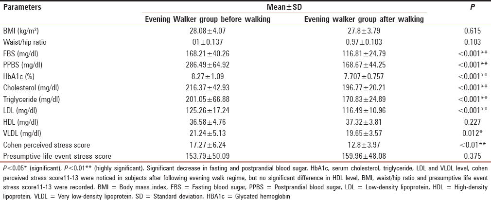 Table 4: Comparison of values of body mass index, waist/hip ratio, fasting and postprandial blood sugar, glycated hemoglobin, serum lipid profile, Cohen perceived stress score11-13 and presumptive life event stress score11-13 of the evening walker group, before and after the walking regimen