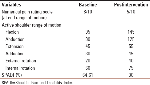 Table 1: Baseline and postintervention