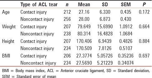 Table 1: Ilustrate a comparison between contact and non-contact ACL injury