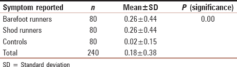 Table 2: Mean number of subjective symptoms reported across three groups with <i>P</i> value