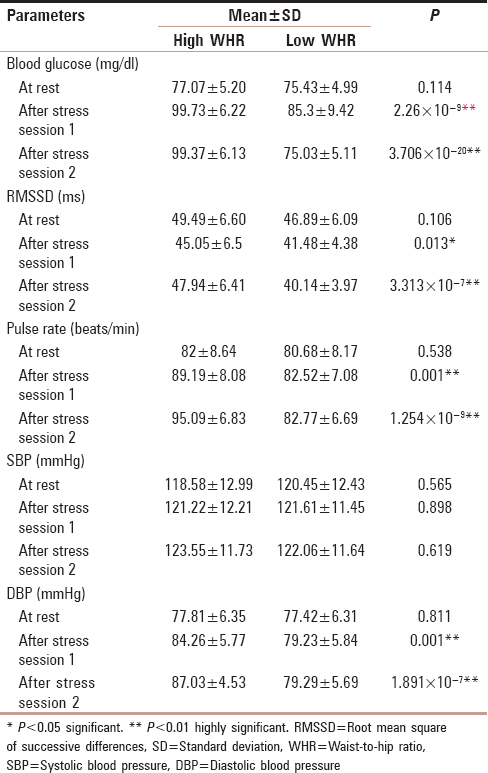 Table 2: Comparison of blood glucose, pulse rate, systolic blood pressure, diastolic blood pressure in lean female at rest, after stress session 1, and after stress session 2