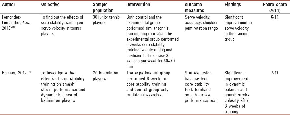 Table 2: Randomized controlled trials that measure core stability and upper extremity function in racket sports