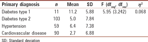 Table 6: Mean, standard deviation, and one-way analysis of variance in relative autonomy index scores and primary diagnosis